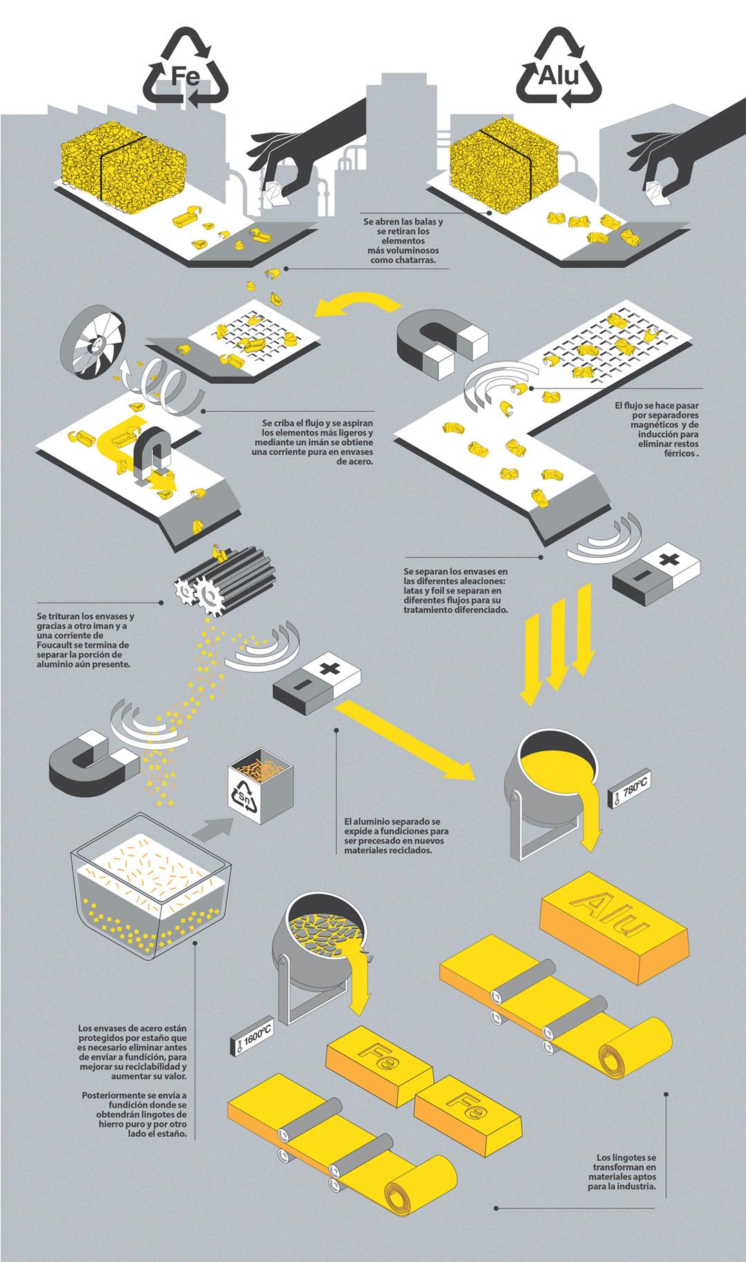 Infografia reciclaje metal Ecoembes
