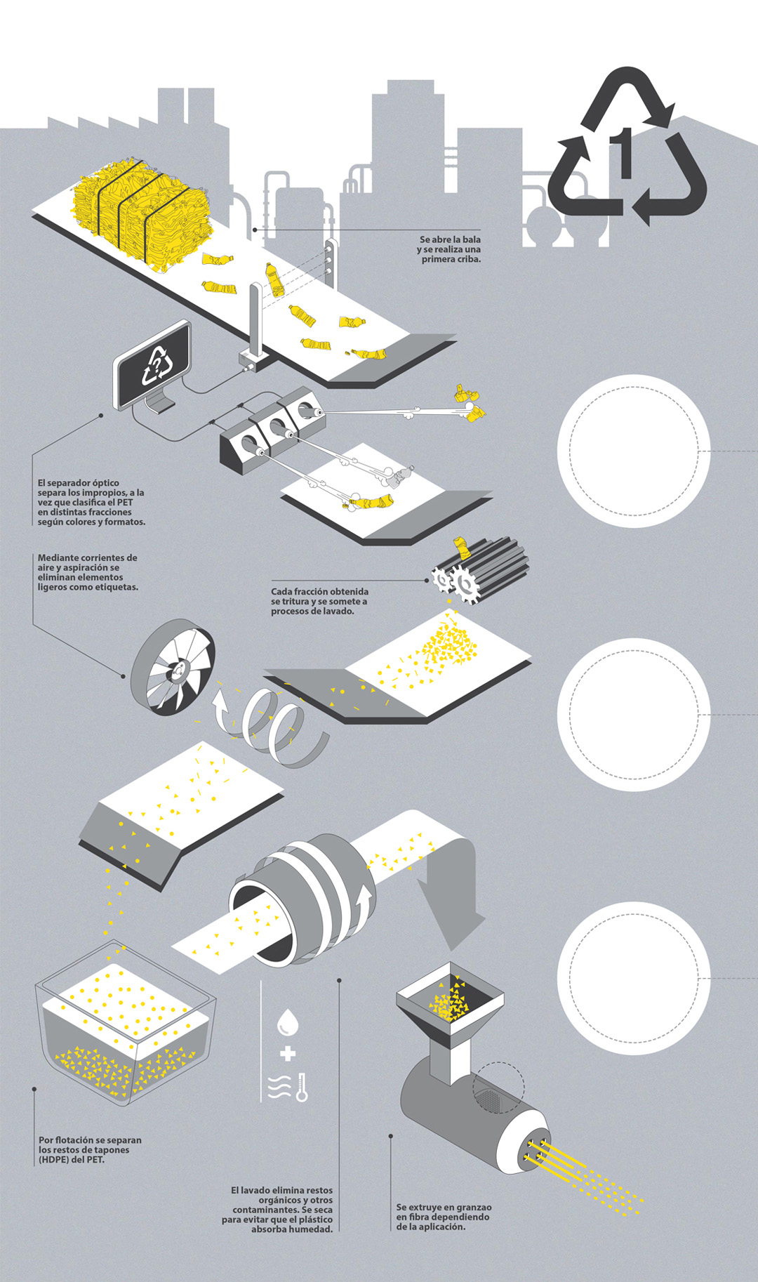 Infografia reciclaje PET