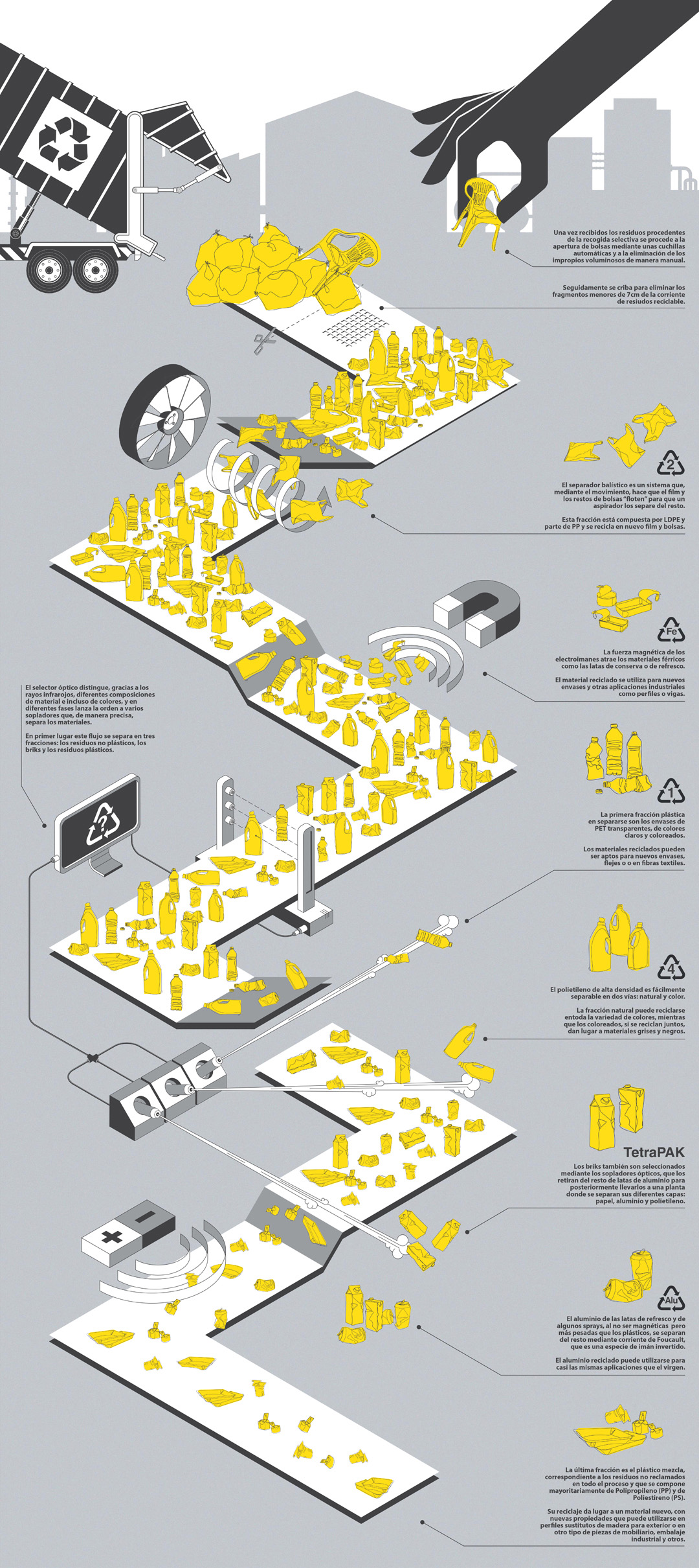 Infografia reciclaje Ecoembes